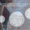 The Youth Vaping Epidemic Now Affects 20% of High School Students, 4% of Middle School Students