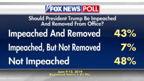 Fox News Poll: 50 Percent of American Voters Want Trump Impeached